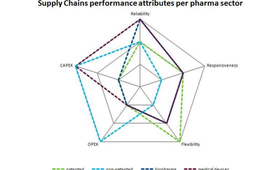 5 Belangrijkste logistieke ontwikkelingen in de farmacie